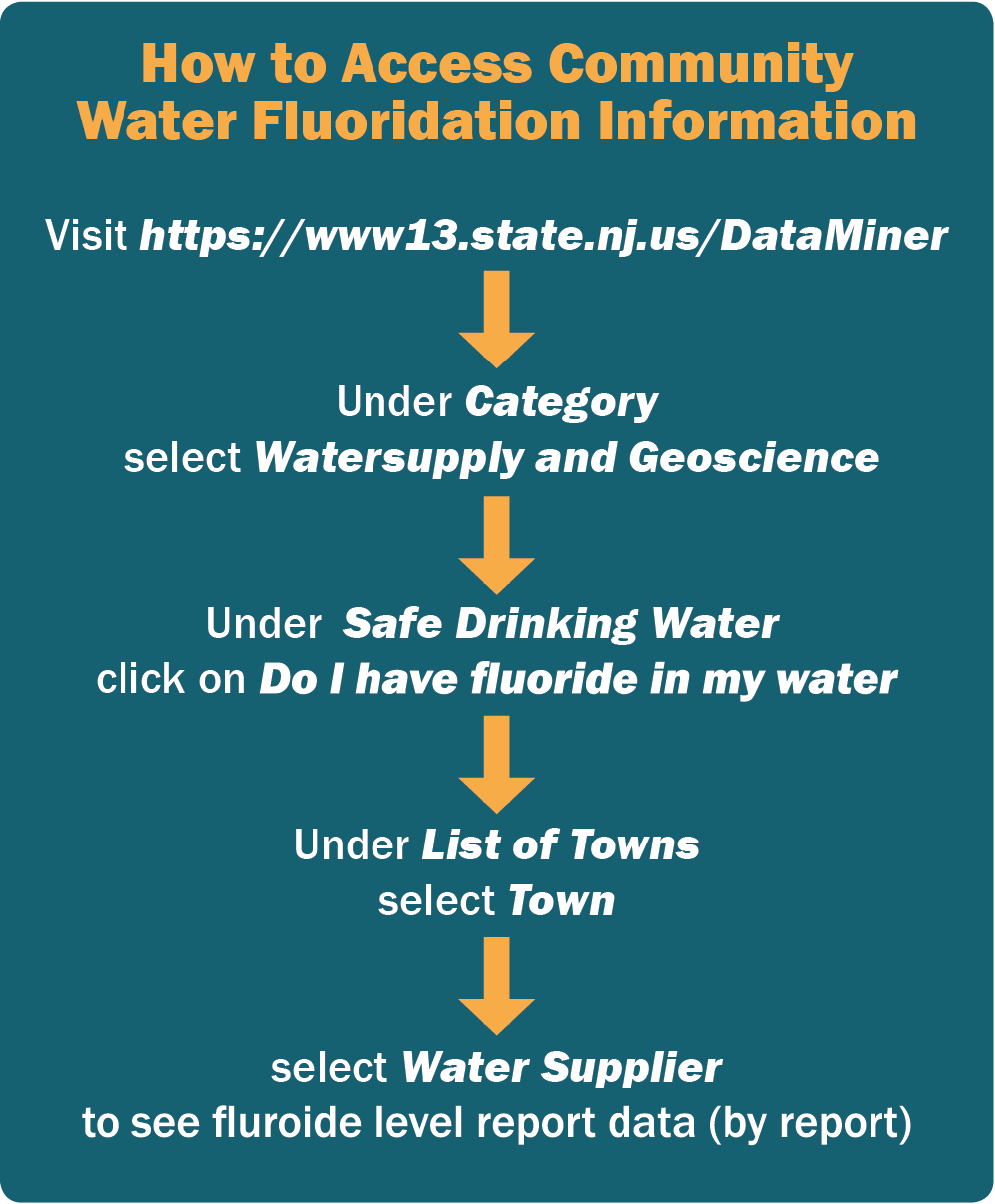 Fluoridation-instructions
